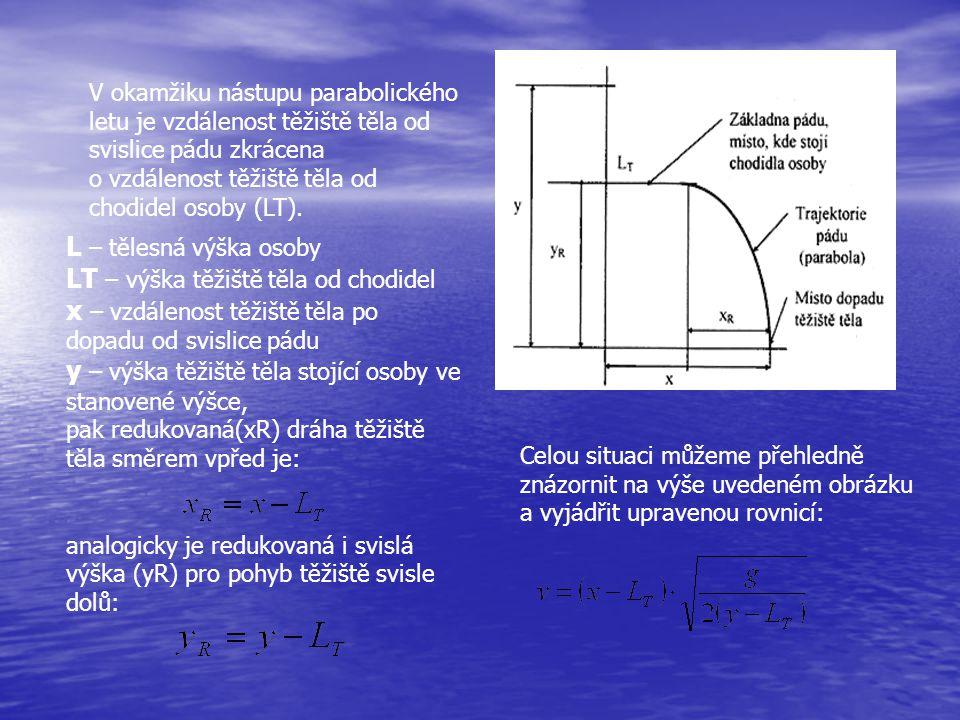 V okamžiku nástupu parabolického letu je vzdálenost těžiště těla od svislice pádu zkrácena o vzdálenost těžiště těla od chodidel osoby (LT).