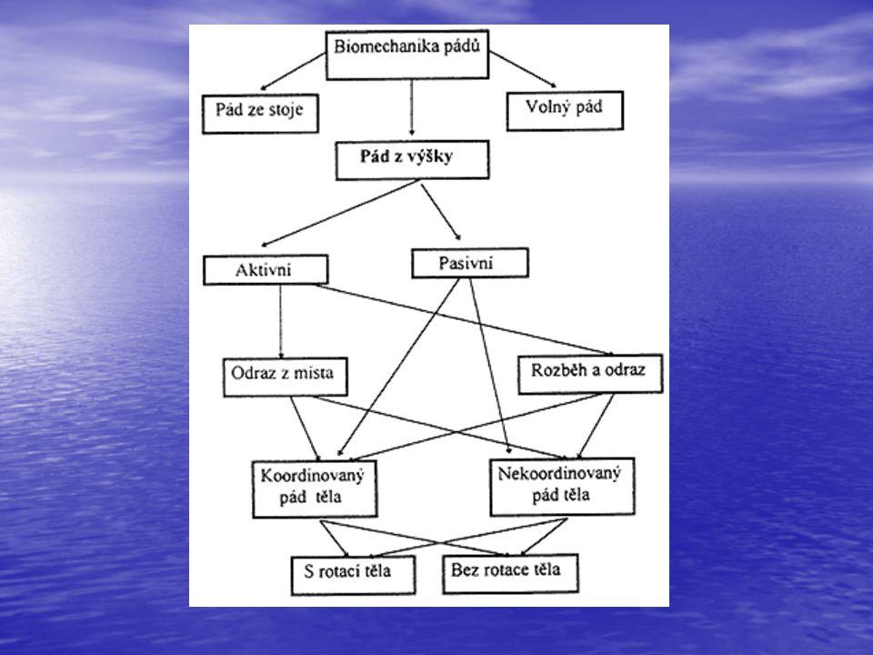 Modely pro simulování pádů z výšky Experimentální výzkum – pokusné osoby skáčou z věže do vody, simulované pády pomocí vhodných figurín, simulace pomocí PC programů Experimentální výzkum – pokusné osoby skáčou z věže do vody, simulované pády pomocí vhodných figurín, simulace pomocí PC programů Matematické modelování: Matematické modelování: 1.Tělo se při pádu chová jako otevřený kinematický řetězec.