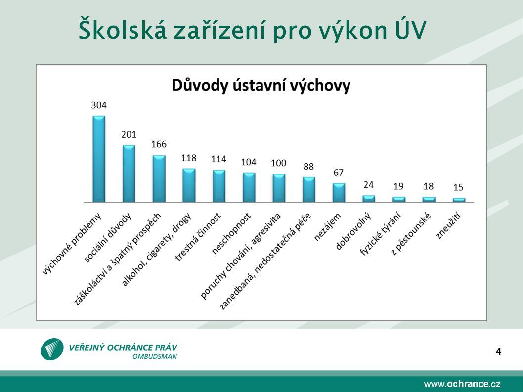 www.ochrance.cz 4 Školská zařízení pro výkon ÚV