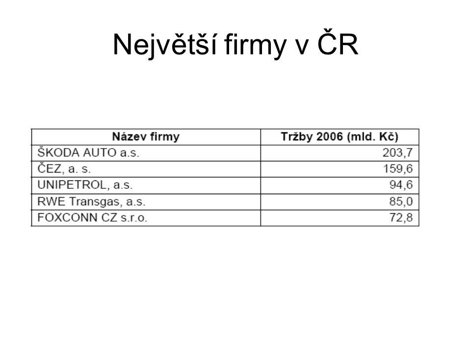 Největší firmy v ČR