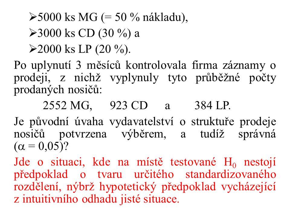  5000 ks MG (= 50 % nákladu),  3000 ks CD (30 %) a  2000 ks LP (20 %). Po uplynutí 3 měsíců kontrolovala firma záznamy o prodeji, z nichž vyplynuly