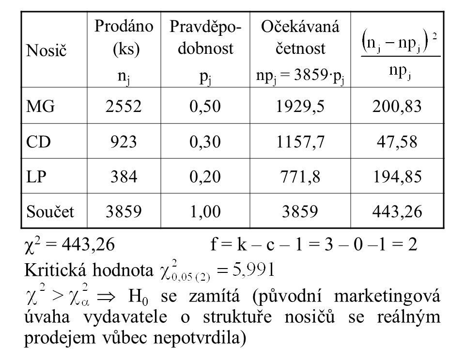 Nosič Prodáno (ks) Pravděpo- dobnost Očekávaná četnost njnj pjpj np j = 3859·p j MG25520,501929,5200,83 CD9230,301157,747,58 LP3840,20771,8194,85 Součet38591,003859443,26  2 = 443,26f = k – c – 1 = 3 – 0 –1 = 2 Kritická hodnota  H 0 se zamítá (původní marketingová úvaha vydavatele o struktuře nosičů se reálným prodejem vůbec nepotvrdila)