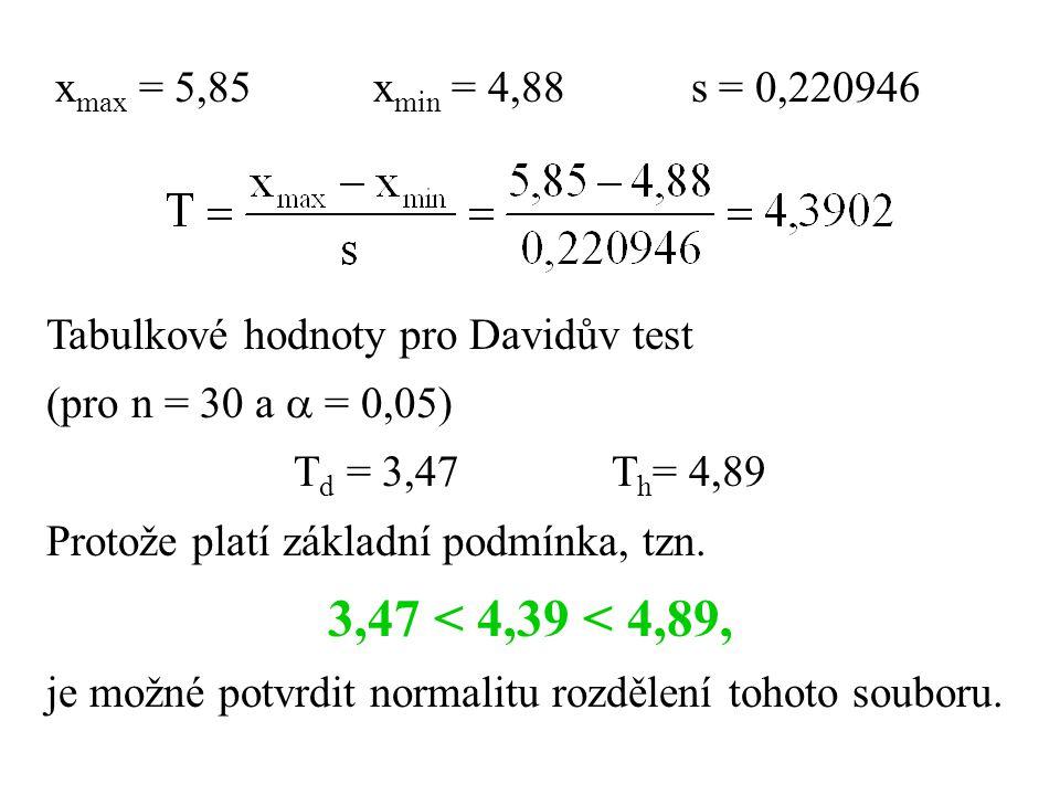 x max = 5,85x min = 4,88s = 0,220946 Tabulkové hodnoty pro Davidův test (pro n = 30 a  = 0,05) T d = 3,47T h = 4,89 Protože platí základní podmínka, tzn.