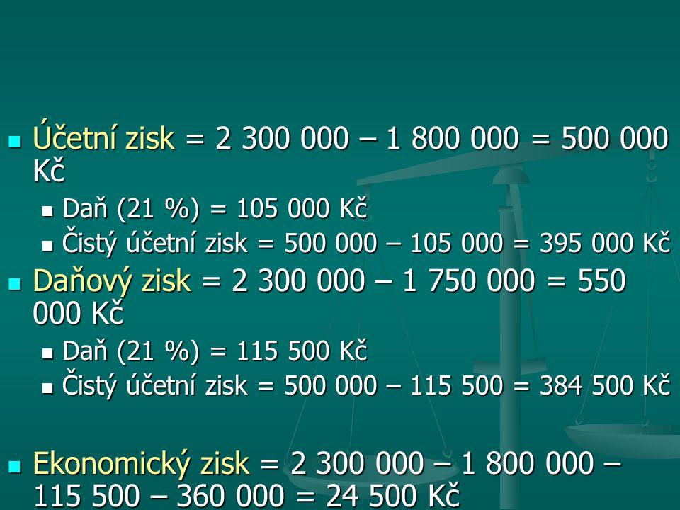 Účetní zisk = 2 300 000 – 1 800 000 = 500 000 Kč Účetní zisk = 2 300 000 – 1 800 000 = 500 000 Kč Daň (21 %) = 105 000 Kč Daň (21 %) = 105 000 Kč Čistý účetní zisk = 500 000 – 105 000 = 395 000 Kč Čistý účetní zisk = 500 000 – 105 000 = 395 000 Kč Daňový zisk = 2 300 000 – 1 750 000 = 550 000 Kč Daňový zisk = 2 300 000 – 1 750 000 = 550 000 Kč Daň (21 %) = 115 500 Kč Daň (21 %) = 115 500 Kč Čistý účetní zisk = 500 000 – 115 500 = 384 500 Kč Čistý účetní zisk = 500 000 – 115 500 = 384 500 Kč Ekonomický zisk = 2 300 000 – 1 800 000 – 115 500 – 360 000 = 24 500 Kč Ekonomický zisk = 2 300 000 – 1 800 000 – 115 500 – 360 000 = 24 500 Kč