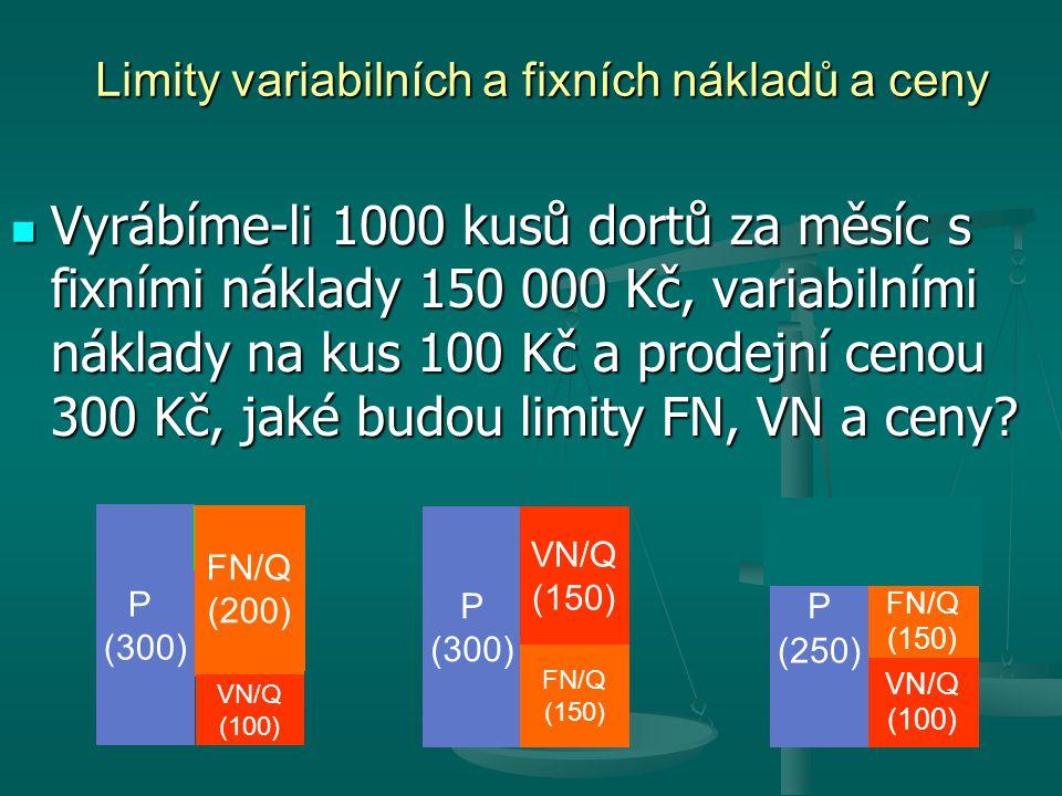 FN/Q (150) VN/Q (100) Limity variabilních a fixních nákladů a ceny P (300) VN/Q (100) Zisk/Q (50) P (300) FN/Q (150) Zisk/Q (50) P (300) VN/Q (100) FN/Q (150) Zisk/Q (50) Vyrábíme-li 1000 kusů dortů za měsíc s fixními náklady 150 000 Kč, variabilními náklady na kus 100 Kč a prodejní cenou 300 Kč, jaké budou limity FN, VN a ceny.