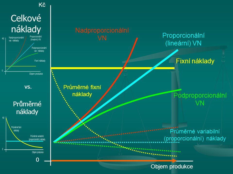 Průměrné variabilní (proporcionální) náklady Průměrné fixní náklady 0 Objem produkce Kč Proporcionální (lineární) VN Podproporcionální VN Nadproporcionální VN Celkové náklady Průměrné náklady Fixní náklady vs.