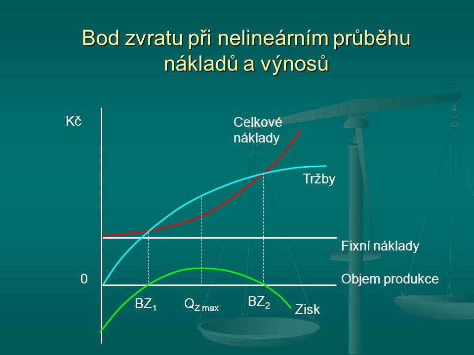 Bod zvratu při nelineárním průběhu nákladů a výnosů Celkové náklady Tržby Fixní náklady 0 Kč Objem produkce BZ 1 Zisk Q Z max BZ 2