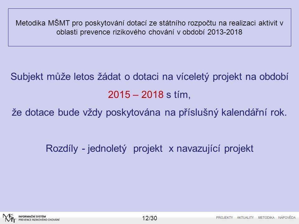 Metodika MŠMT pro poskytování dotací ze státního rozpočtu na realizaci aktivit v oblasti prevence rizikového chování v období 2013-2018 12/30 Subjekt