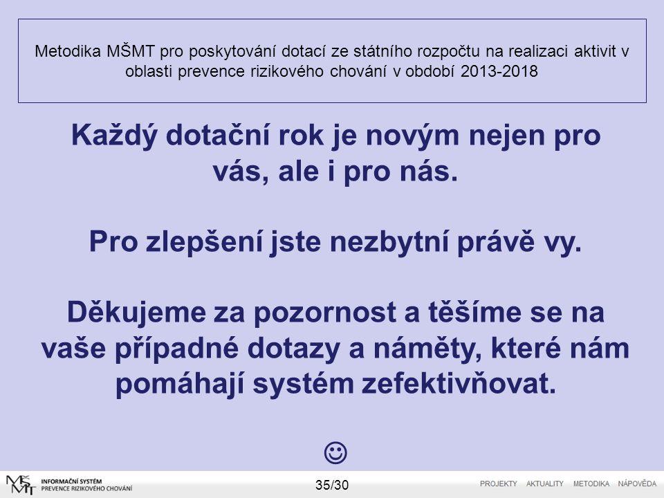 Metodika MŠMT pro poskytování dotací ze státního rozpočtu na realizaci aktivit v oblasti prevence rizikového chování v období 2013-2018 35/30 Každý do