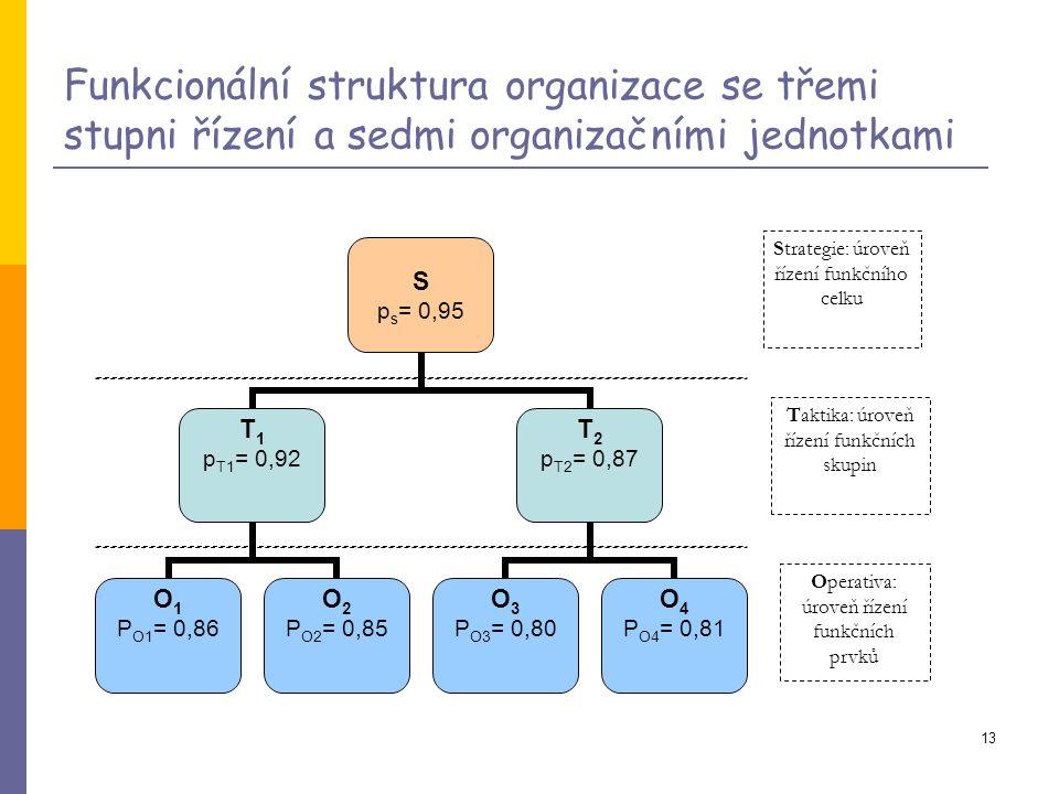 13 Funkcionální struktura organizace se třemi stupni řízení a sedmi organizačními jednotkami Operativa: úroveň řízení funkčních prvků Taktika: úroveň řízení funkčních skupin Strategie: úroveň řízení funkčního celku