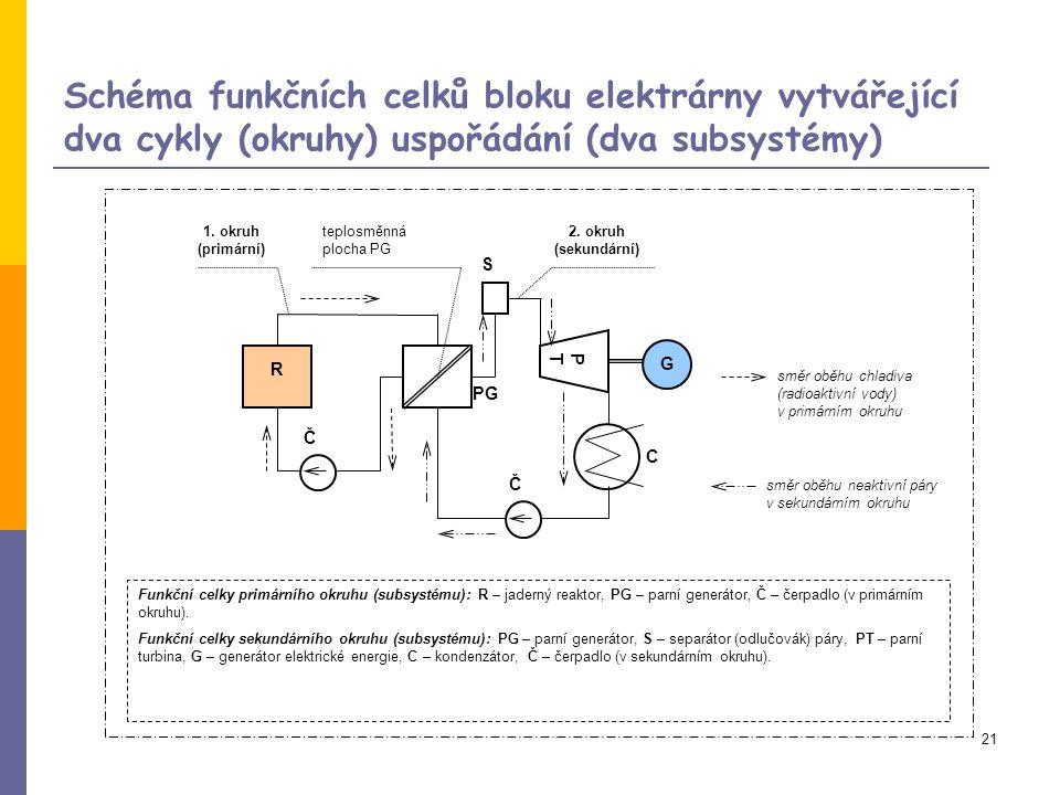 21 Schéma funkčních celků bloku elektrárny vytvářející dva cykly (okruhy) uspořádání (dva subsystémy) 2.
