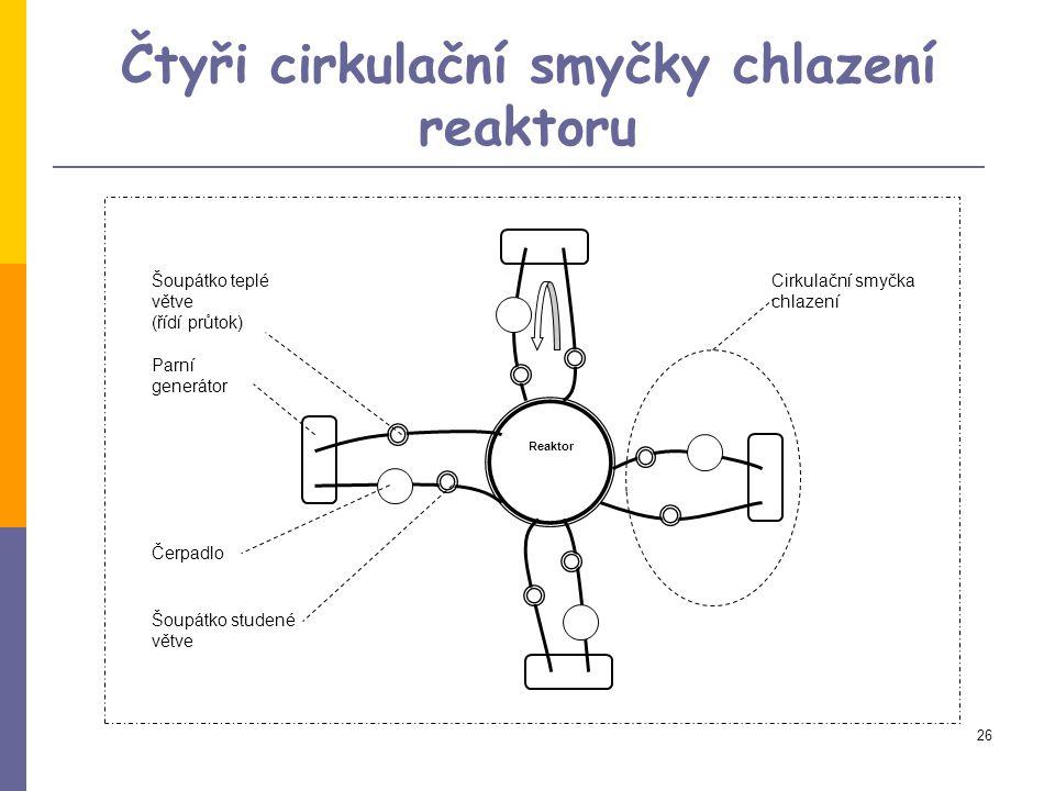 26 Čtyři cirkulační smyčky chlazení reaktoru Cirkulační smyčka chlazení Parní generátor Reaktor Šoupátko teplé větve (řídí průtok) Čerpadlo Šoupátko studené větve
