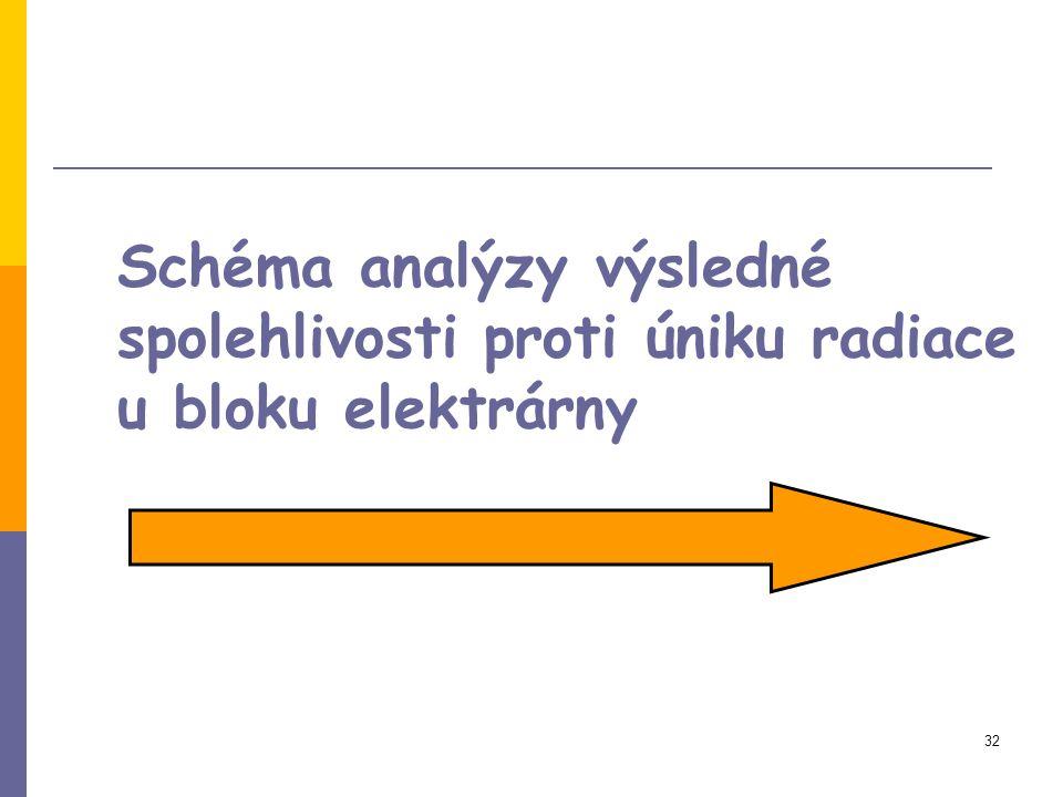 32 Schéma analýzy výsledné spolehlivosti proti úniku radiace u bloku elektrárny