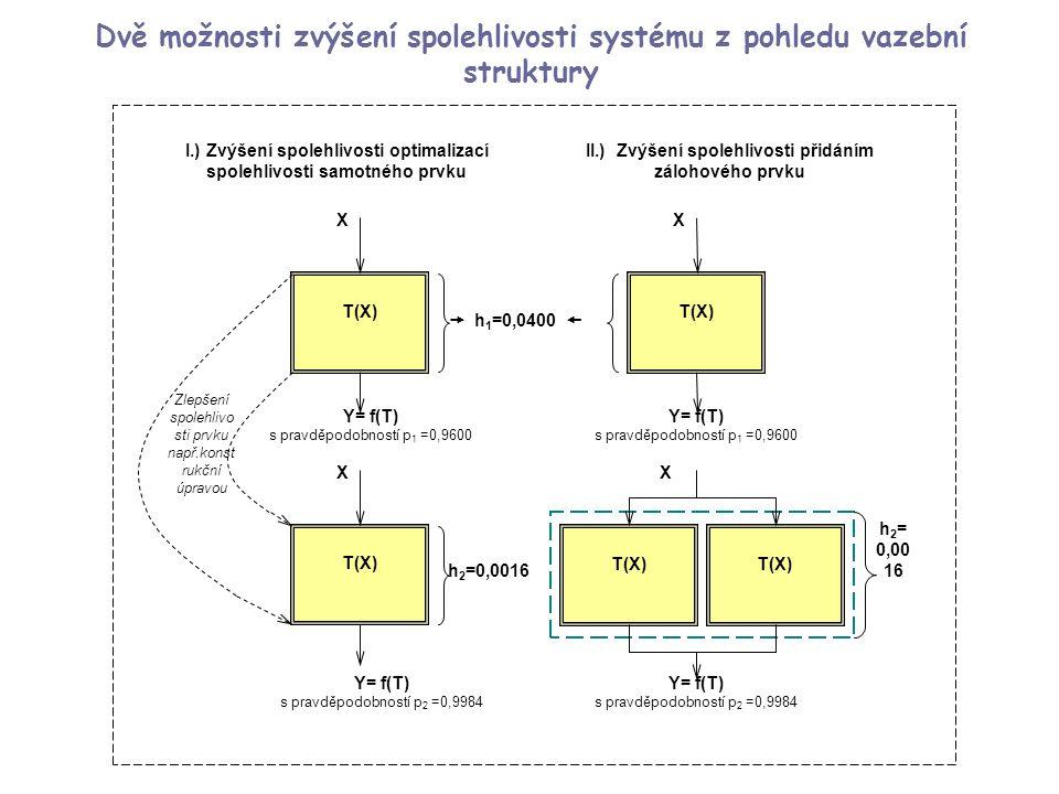 25 Spolehlivost bloku chlazení jaderného reaktoru  Chlazení reaktoru plní dvě doplňující se funkce.