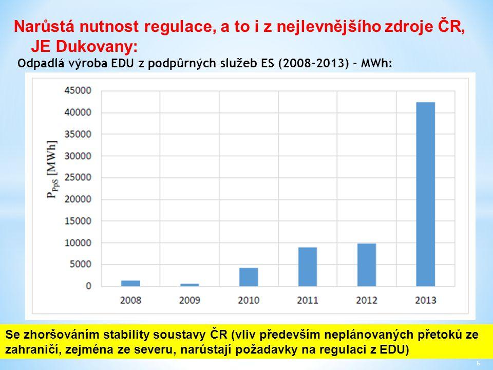  Zlepšení regulačních, akumulačních a přenosových schopností elektrizační soustavy ČR: -Zlepšení regulačních schopností EDU a ETE, možnost regulace do plusu (provoz na sníženém výkonu, ale s delší dobou provozu do výměny paliva) -Urychlená výstavba nového jaderného zdroje v Dukovanech, kde končí původní projektová životnost a žádá se o prodloužení licence – udržení regulačních a obranných schopností v oblasti a schopnosti rozjedu soustavy v případě jejího rozpadu -Nové jaderné zdroje ČR musí mít dobré regulační a obranné schopnosti (regulace výkonu, frekvence, napětí, práce v ostrovním režimu, dlouhodobá práce na vlastní spotřebu) -Posílení přetěžovaných přenosových tras -Postupné budování akumulační elektro-automobility, nabíjení baterií např.