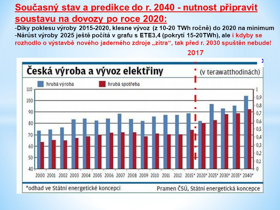 Predikce: - Pokud nebude nový JZ, ani nové uhelné zdroje (kombinace obojího je možná), staneme se cca od r.