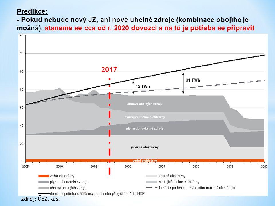 ZÁVĚR: - Stabilita přenosové soustavy ČR se zhoršuje, hlavním vlivem je pokračující výstavba větrných zdrojů na severu Německa.