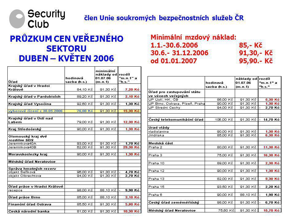 člen Unie soukromých bezpečnostních služeb ČR PRŮZKUM CEN VEŘEJNÉHO SEKTORU DUBEN – KVĚTEN 2006 Minimální mzdový náklad: 1.1.-30.6.200685,- Kč 30.6.- 31.12.200691,30,- Kč od 01.01.200795,90.- Kč