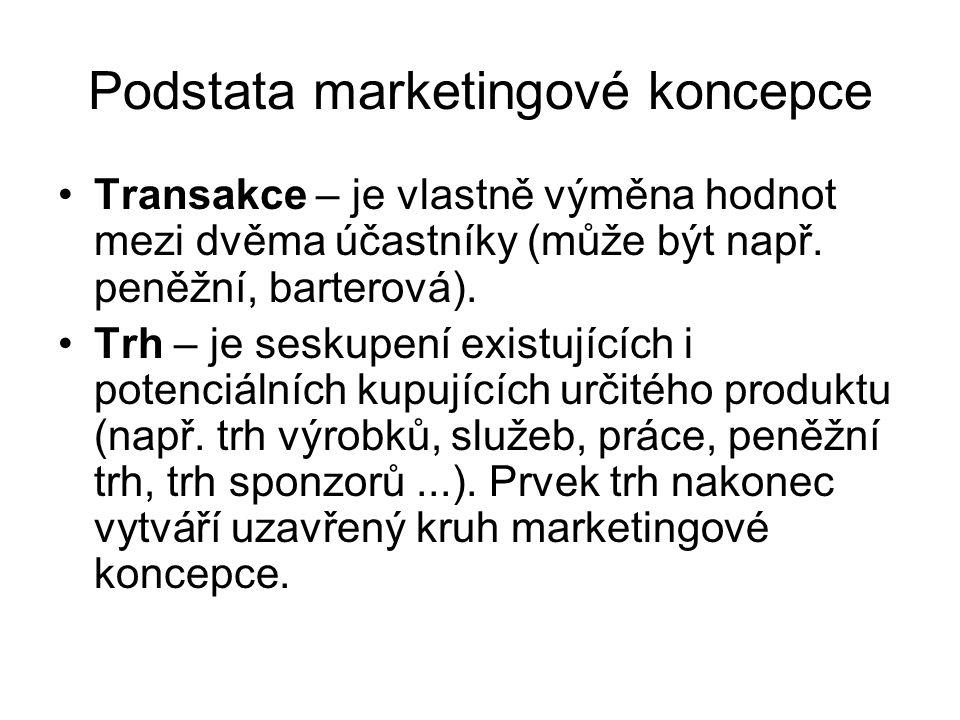 Podstata marketingové koncepce Transakce – je vlastně výměna hodnot mezi dvěma účastníky (může být např.