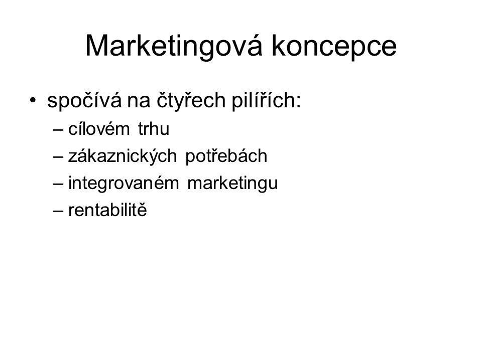 Marketingová koncepce spočívá na čtyřech pilířích: –cílovém trhu –zákaznických potřebách –integrovaném marketingu –rentabilitě