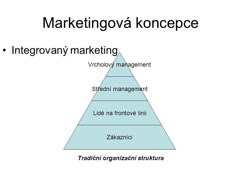 Marketingová koncepce Integrovaný marketing Vrcholový management Střední management Lidé na frontové linii Zákazníci Tradiční organizační struktura