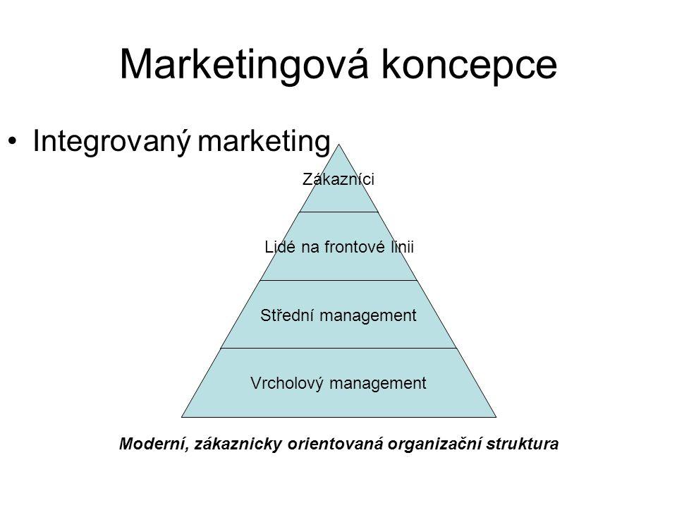 Marketingová koncepce Integrovaný marketing Zákazníci Lidé na frontové linii Střední management Vrcholový management Moderní, zákaznicky orientovaná organizační struktura