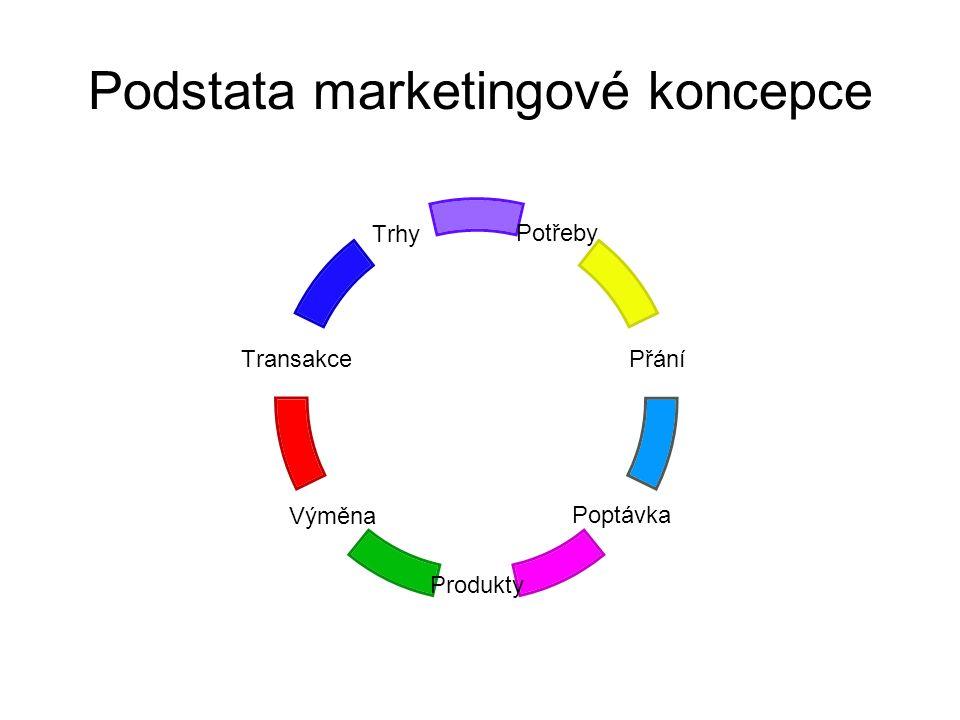 Podstata marketingové koncepce Potřeby Přání Poptávka Produkty Výměna Transakce Trhy
