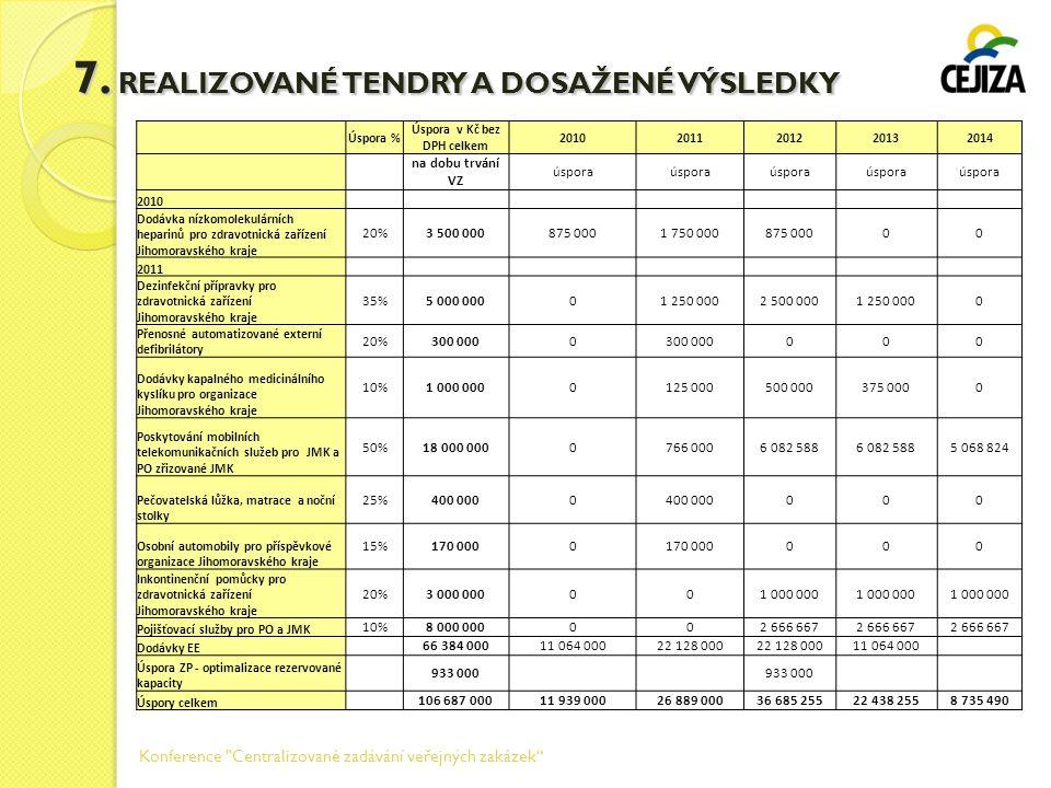 7. REALIZOVANÉ TENDRY A DOSAŽENÉ VÝSLEDKY Úspora % Úspora v Kč bez DPH celkem 20102011201220132014 na dobu trvání VZ úspora 2010 Dodávka nízkomolekulá