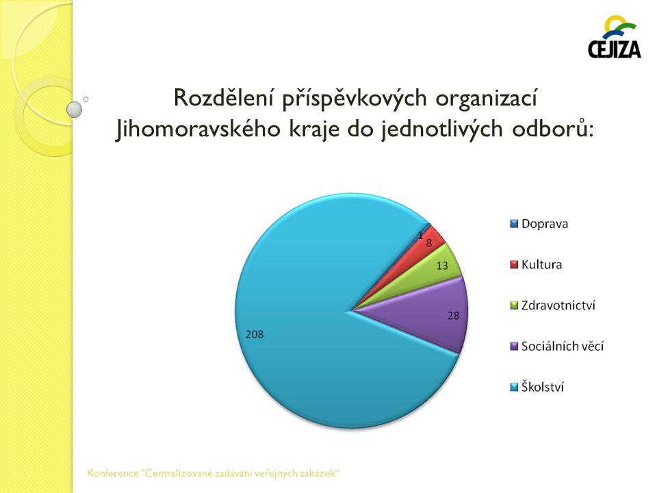 Rozdělení příspěvkových organizací Jihomoravského kraje do jednotlivých odborů: Konference