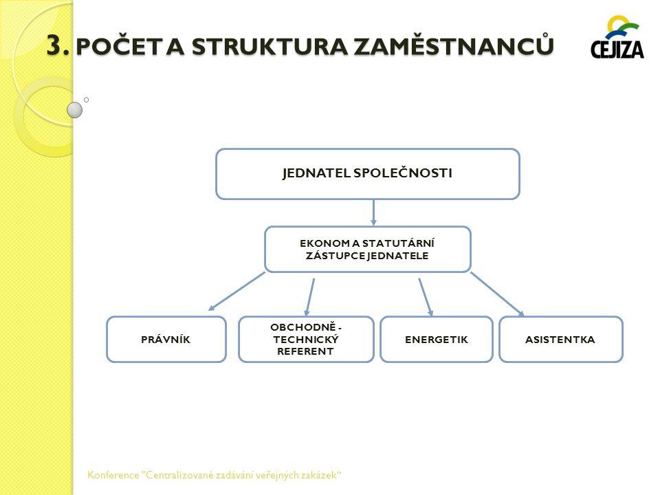3. POČET A STRUKTURA ZAMĚSTNANCŮ JEDNATEL SPOLEČNOSTI EKONOM A STATUTÁRNÍ ZÁSTUPCE JEDNATELE PRÁVNÍK OBCHODNĚ - TECHNICKÝ REFERENT ENERGETIKASISTENTKA