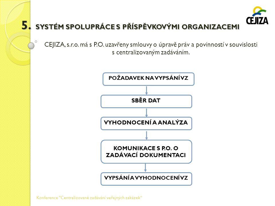 5. SYSTÉM SPOLUPRÁCE S PŘÍSPĚVKOVÝMI ORGANIZACEMI CEJIZA, s.r.o. má s P.O. uzavřeny smlouvy o úpravě práv a povinností v souvislosti s centralizovaným