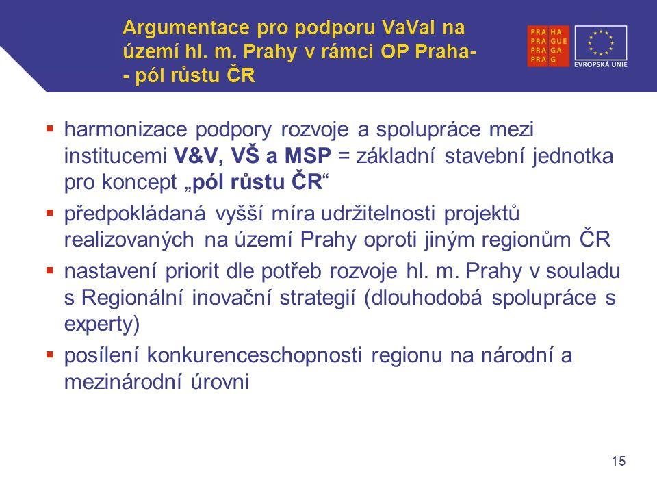 WWW.OPPA.CZ | WWW.OPPK.CZ Argumentace pro podporu VaVaI na území hl.