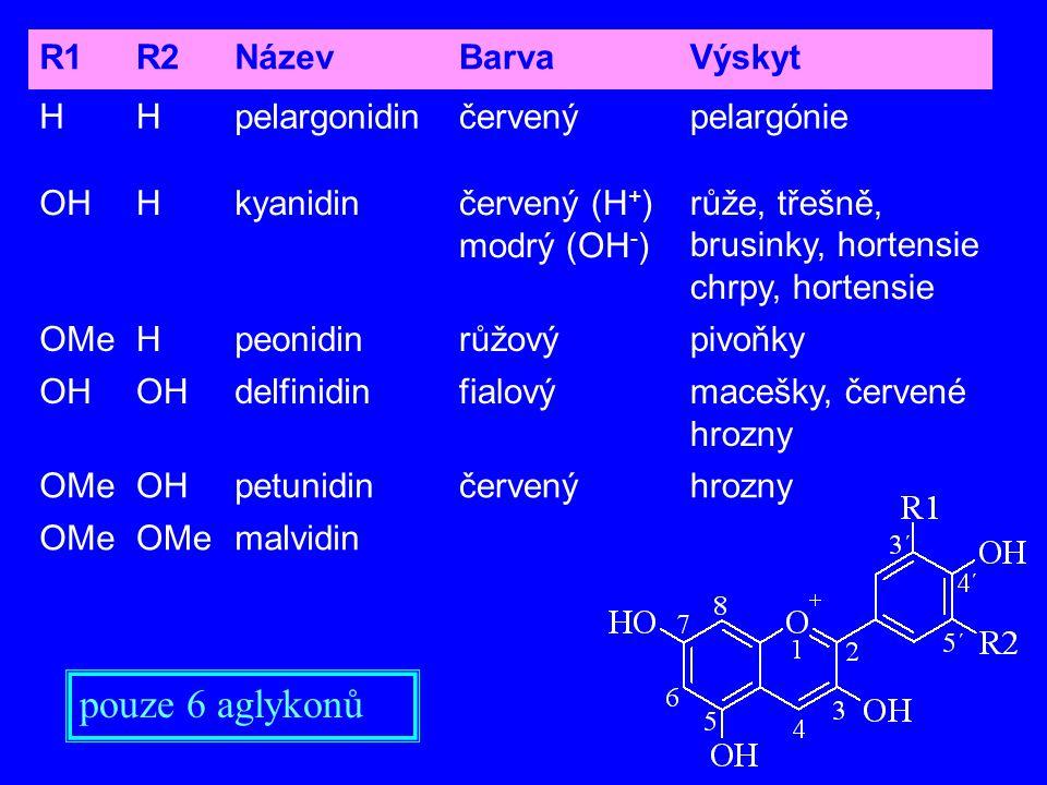R1R2NázevBarvaVýskyt HHpelargonidinčervenýpelargónie OHHkyanidinčervený (H + ) modrý (OH - ) růže, třešně, brusinky, hortensie chrpy, hortensie OMeHpe