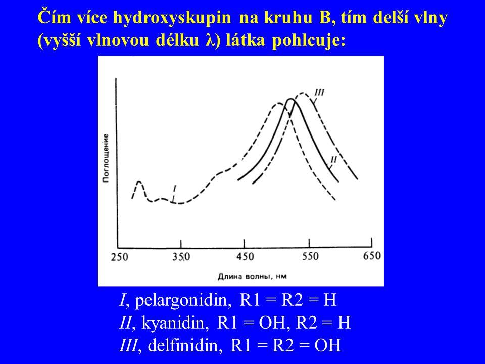 Čím více hydroxyskupin na kruhu B, tím delší vlny (vyšší vlnovou délku λ) látka pohlcuje: I, pelargonidin, R1 = R2 = H II, kyanidin, R1 = OH, R2 = H I
