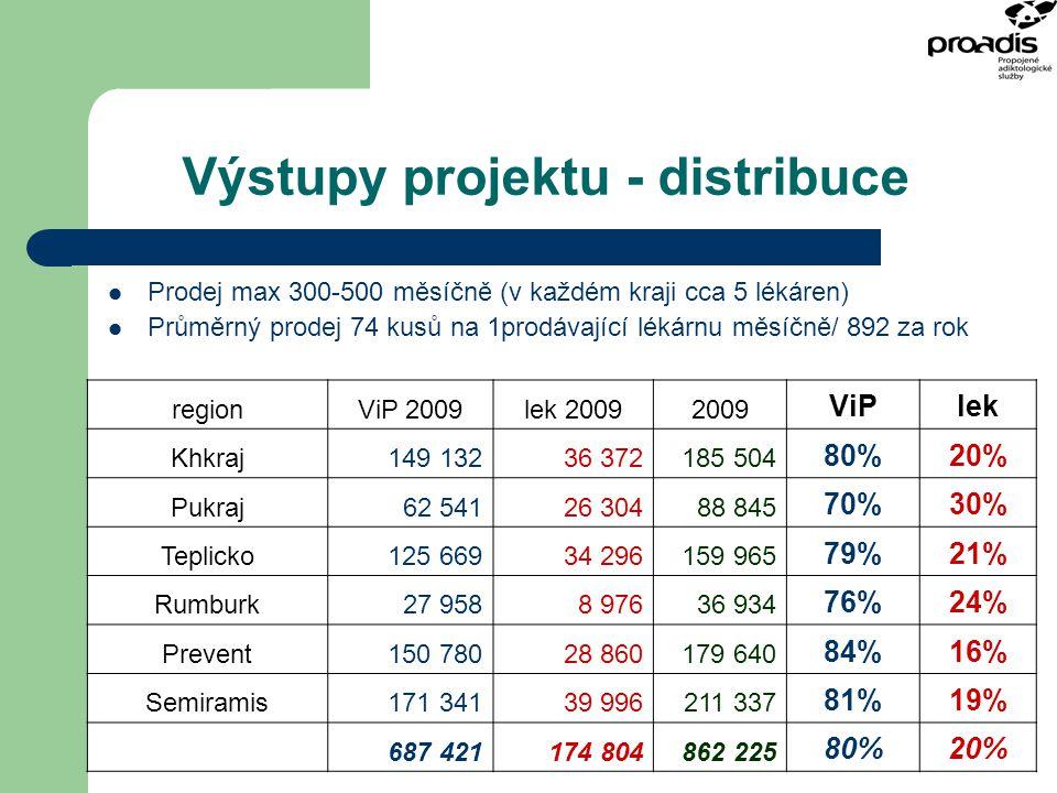 Výstupy projektu - distribuce Prodej max 300-500 měsíčně (v každém kraji cca 5 lékáren) Průměrný prodej 74 kusů na 1prodávající lékárnu měsíčně/ 892 z