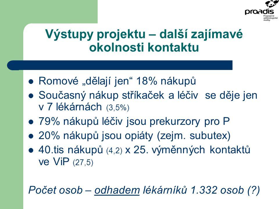 """Výstupy projektu – další zajímavé okolnosti kontaktu Romové """"dělají jen"""" 18% nákupů Současný nákup stříkaček a léčiv se děje jen v 7 lékárnách (3,5%)"""