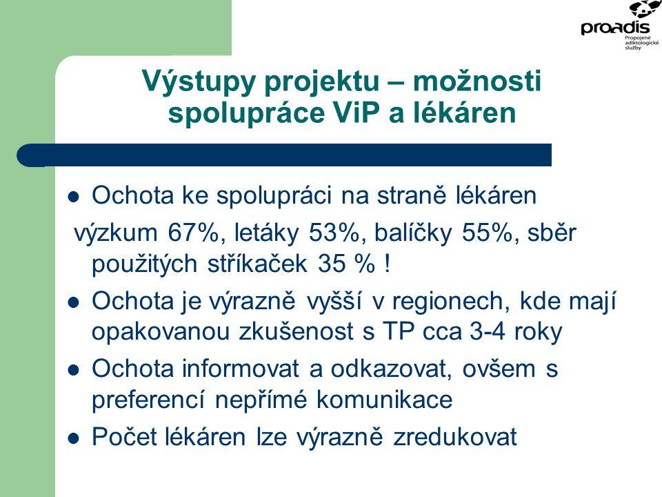 Výstupy projektu – možnosti spolupráce ViP a lékáren Ochota ke spolupráci na straně lékáren výzkum 67%, letáky 53%, balíčky 55%, sběr použitých stříka