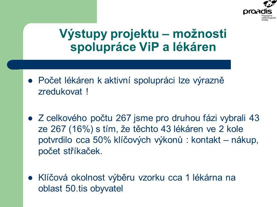 Výstupy projektu – možnosti spolupráce ViP a lékáren Počet lékáren k aktivní spolupráci lze výrazně zredukovat ! Z celkového počtu 267 jsme pro druhou