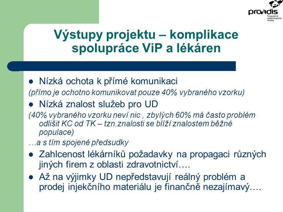 Výstupy projektu – komplikace spolupráce ViP a lékáren Nízká ochota k přímé komunikaci (přímo je ochotno komunikovat pouze 40% vybraného vzorku) Nízká