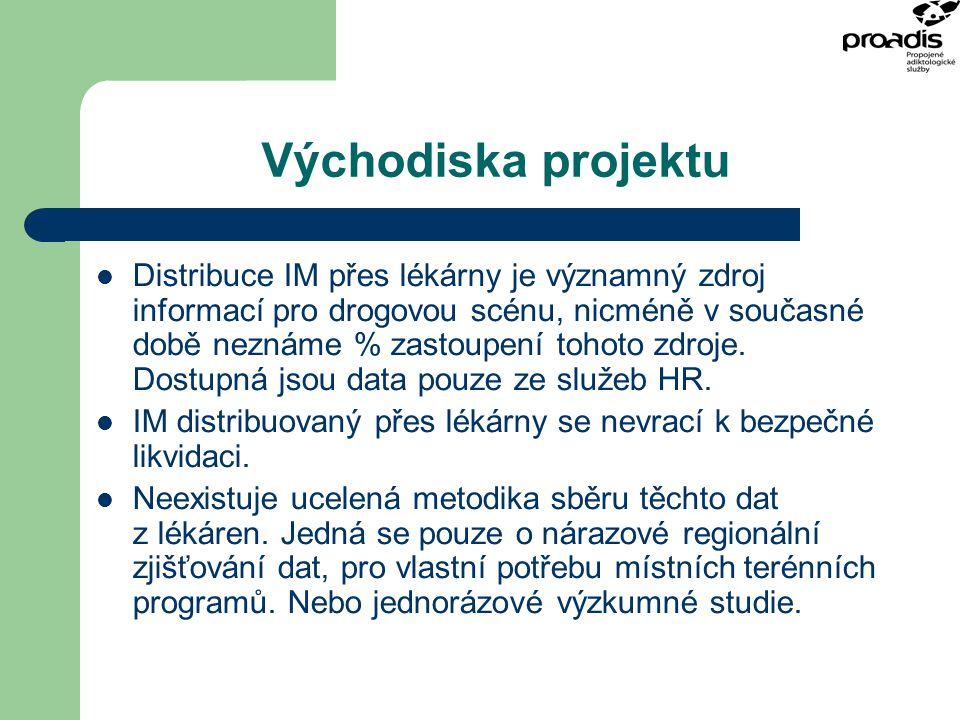Východiska projektu Distribuce IM přes lékárny je významný zdroj informací pro drogovou scénu, nicméně v současné době neznáme % zastoupení tohoto zdr
