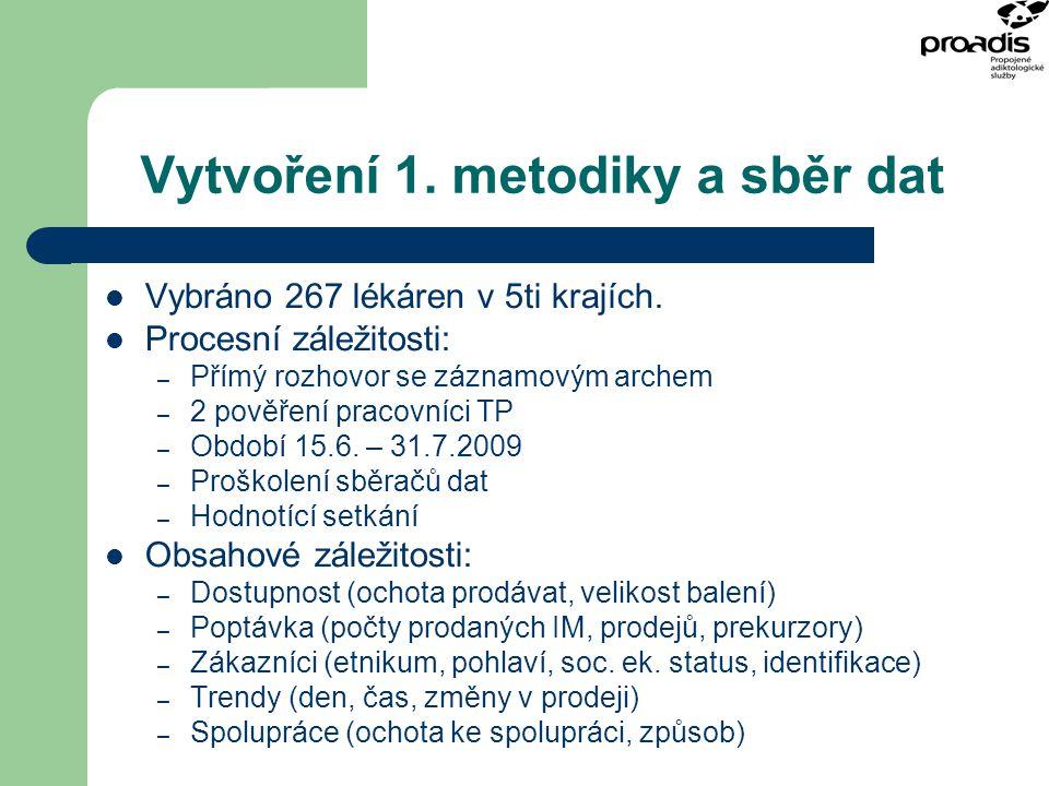 Vytvoření 1. metodiky a sběr dat Vybráno 267 lékáren v 5ti krajích. Procesní záležitosti: – Přímý rozhovor se záznamovým archem – 2 pověření pracovníc
