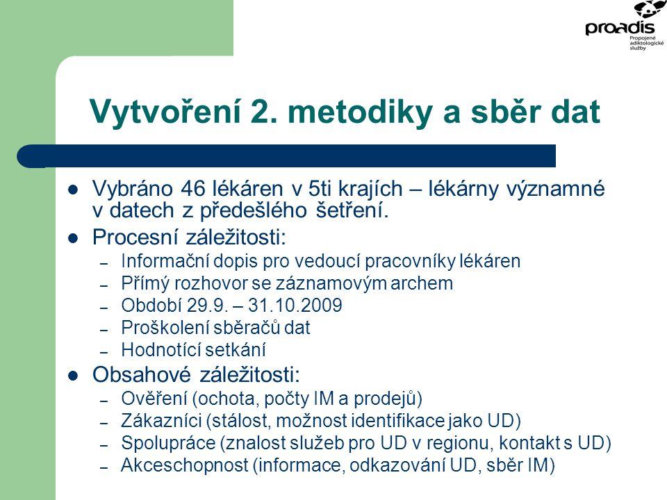 Vytvoření 2. metodiky a sběr dat Vybráno 46 lékáren v 5ti krajích – lékárny významné v datech z předešlého šetření. Procesní záležitosti: – Informační