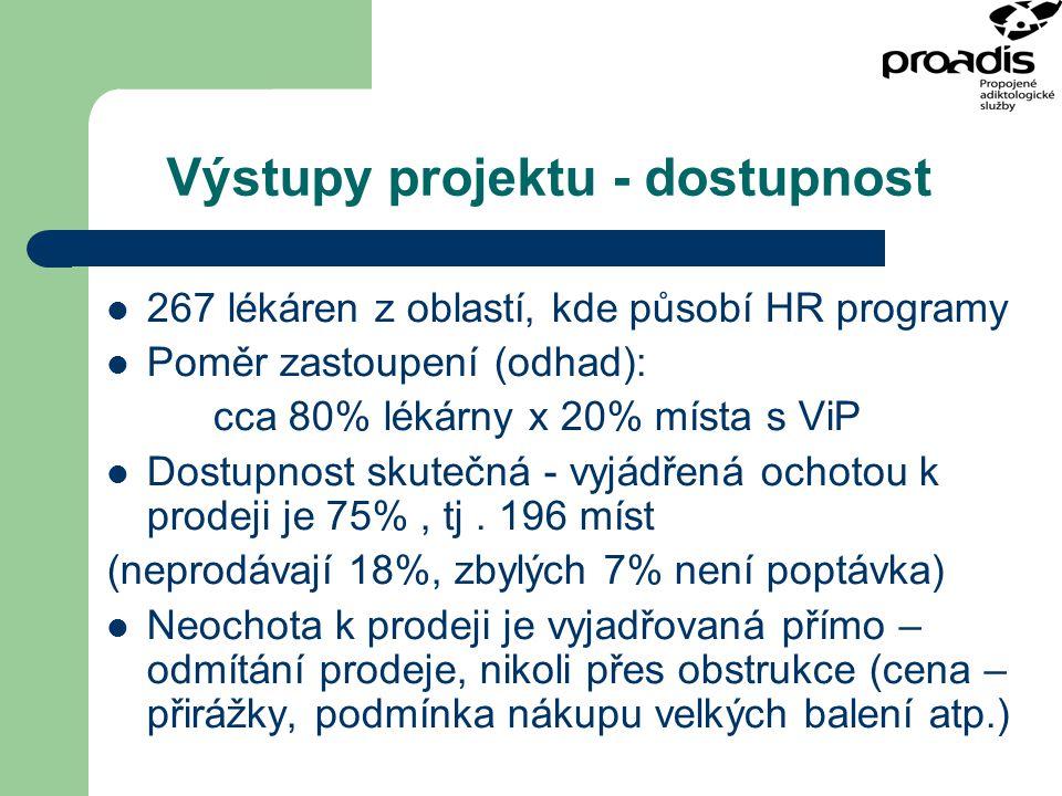 Výstupy projektu - dostupnost 267 lékáren z oblastí, kde působí HR programy Poměr zastoupení (odhad): cca 80% lékárny x 20% místa s ViP Dostupnost sku