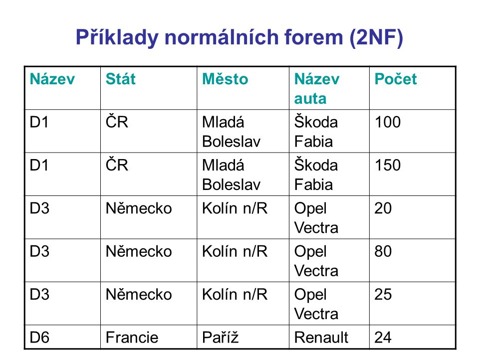 Příklady normálních forem (2NF) NázevStátMěstoNázev auta Počet D1ČRMladá Boleslav Škoda Fabia 100 D1ČRMladá Boleslav Škoda Fabia 150 D3NěmeckoKolín n/