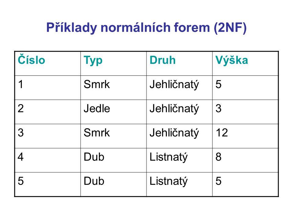 Příklady normálních forem (2NF) ČísloTypDruhVýška 1SmrkJehličnatý5 2JedleJehličnatý3 3SmrkJehličnatý12 4DubListnatý8 5DubListnatý5