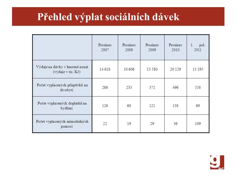 Přehled výplat sociálních dávek Prosinec 2007 Prosinec 2008 Prosinec 2009 Prosinec 2010 1.pol. 2011 Výdaje na dávky v hmotné nouzi (výdaje v tis. Kč)