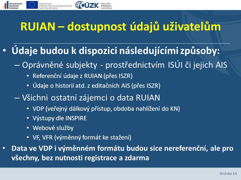 RUIAN – dostupnost údajů uživatelům Údaje budou k dispozici následujícími způsoby: – Oprávněné subjekty - prostřednictvím ISÚI či jejich AIS Referenčn