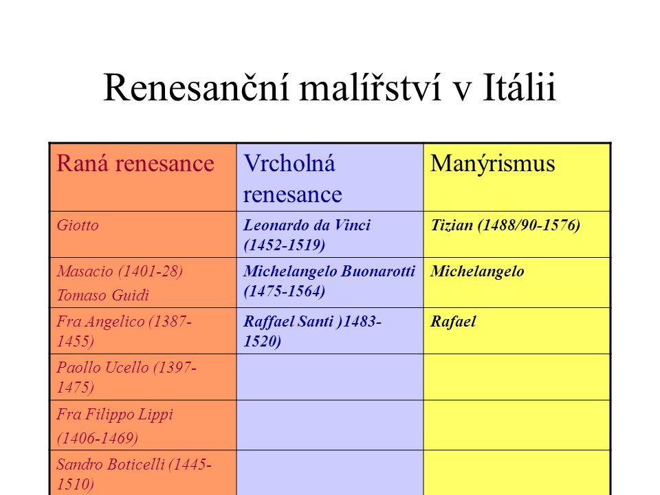 Renesanční malířství v Itálii Raná renesanceVrcholná renesance Manýrismus GiottoLeonardo da Vinci (1452-1519) Tizian (1488/90-1576) Masacio (1401-28)