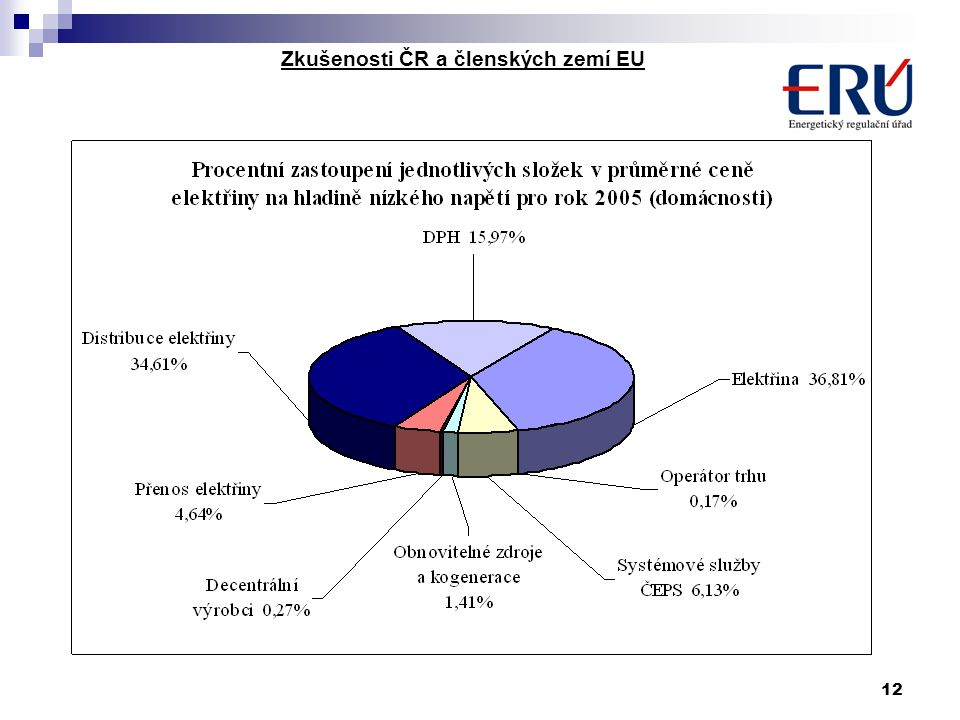 12 Zkušenosti ČR a členských zemí EU