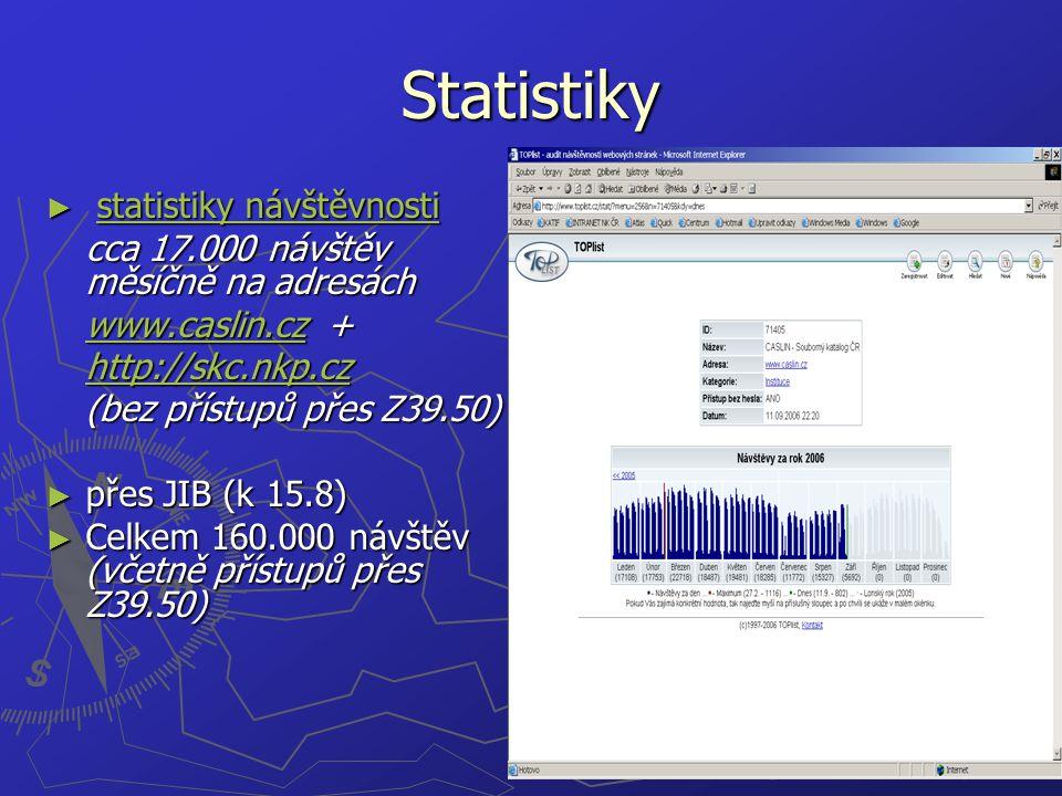 Statistiky ► statistiky návštěvnosti statistiky návštěvnostistatistiky návštěvnosti cca 17.000 návštěv měsíčně na adresách www.caslin.czwww.caslin.cz + www.caslin.cz http://skc.nkp.cz (bez přístupů přes Z39.50) ► přes JIB (k 15.8) ► Celkem 160.000 návštěv (včetně přístupů přes Z39.50)